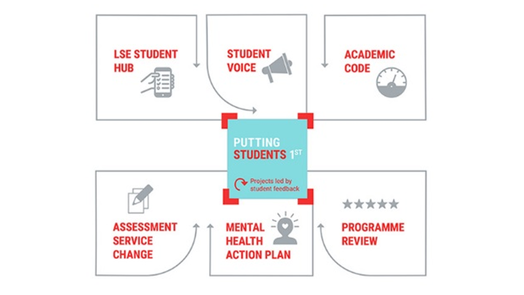 Diagram showing Putting Students 1st initiatives