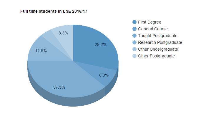 Statistics on LSE